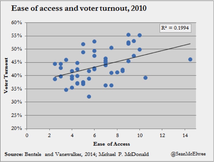 access v turnout mcelwee