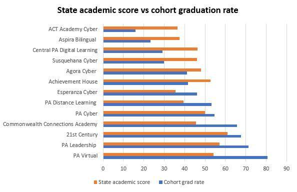 Data from Pennsylvania School Performance Profiles.