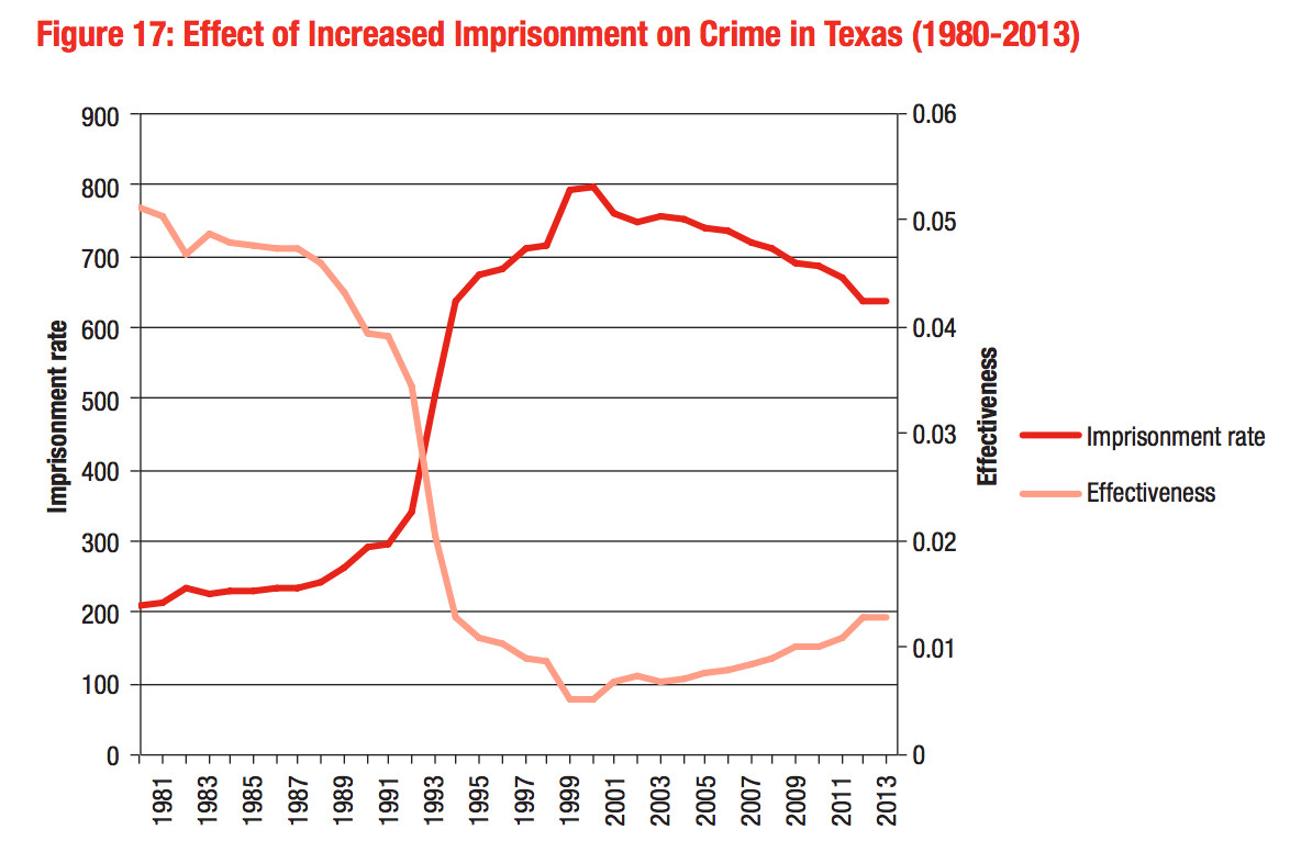 incarceration diminishing returns