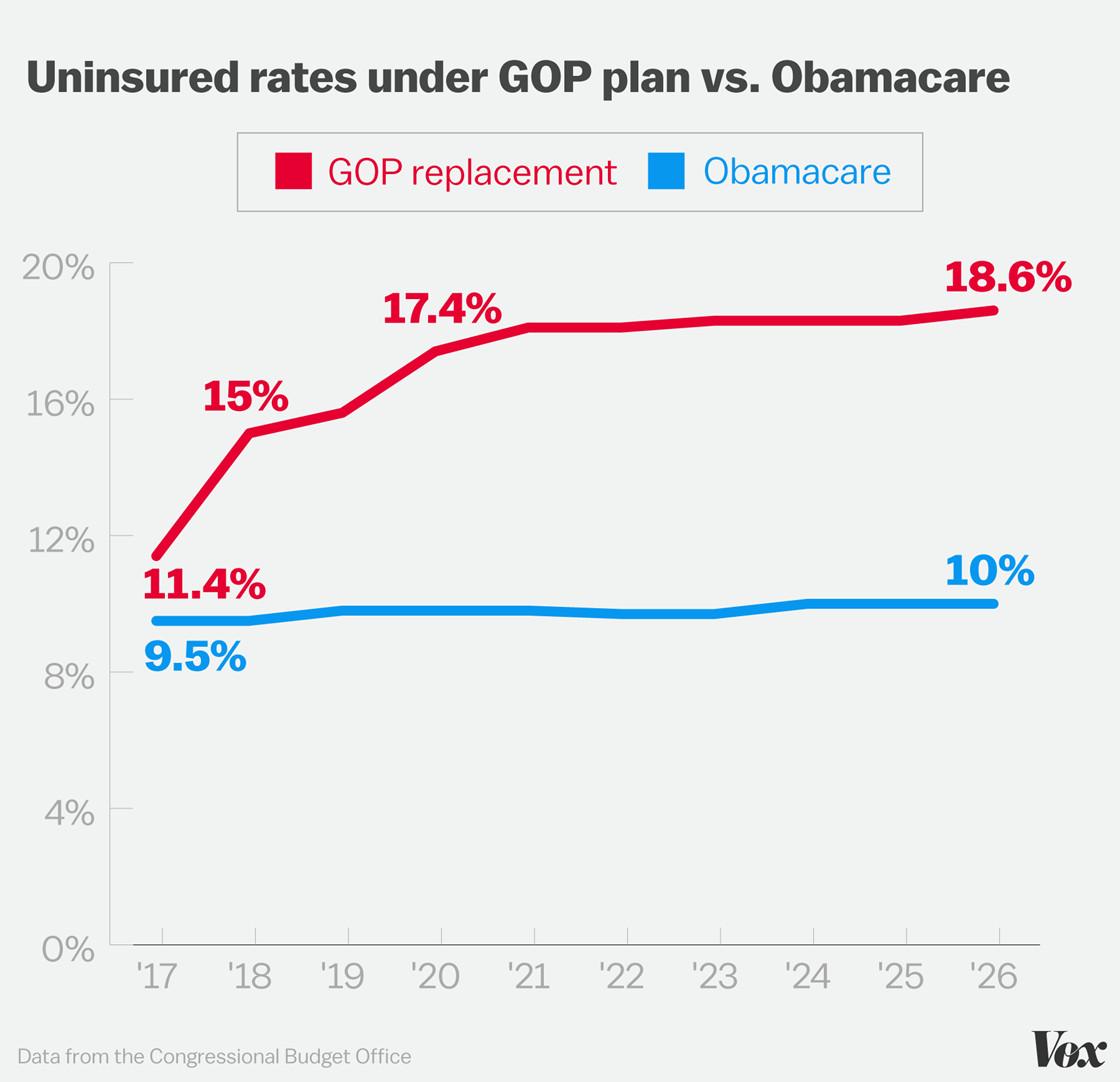 Uninsured rates Obamacare vs. AHCA