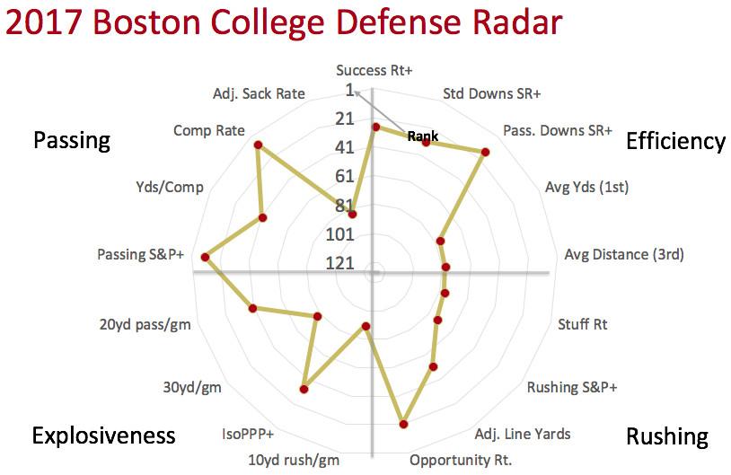 2017 BC defensive radar