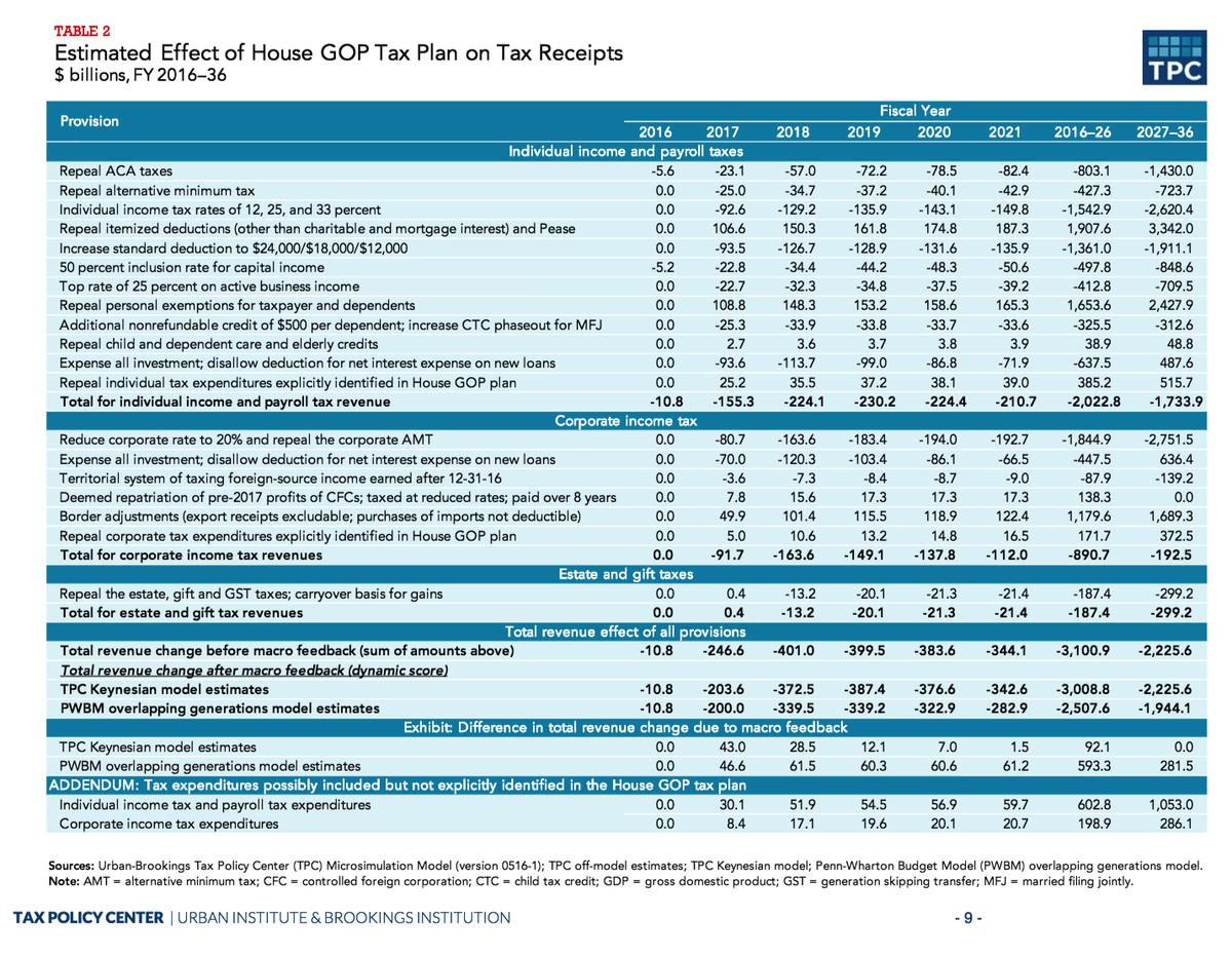 The cost of Paul Ryan's tax plan, broken down.