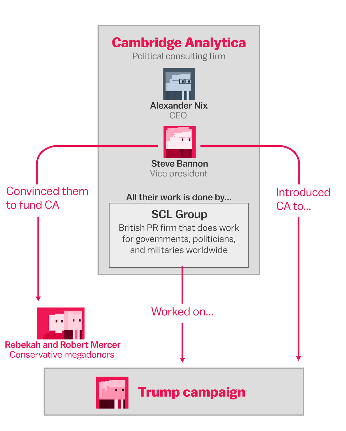 The facebook and cambridge analytica scandal explained with a so what is the scl group which does the work for cambridge analytica its a public relations and messaging firm that has clients all around the world ccuart Images