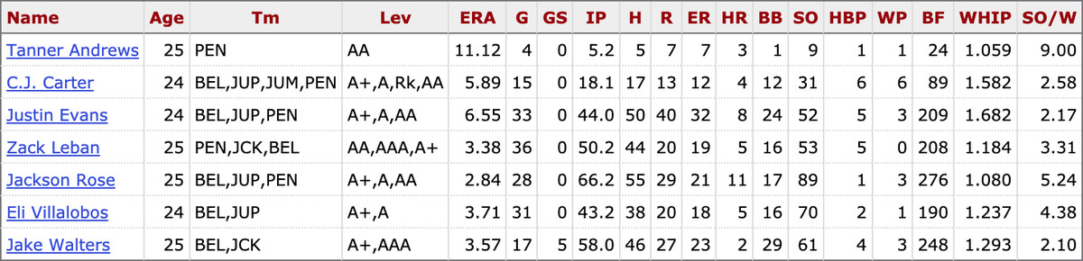 2021 MiLB stats for pitchers from the 2018 Marlins draft class who still play for the organization