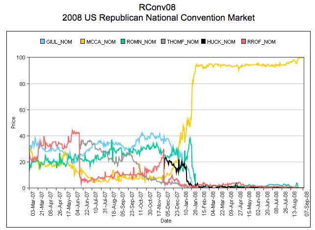 Republican 2008 chart IEM