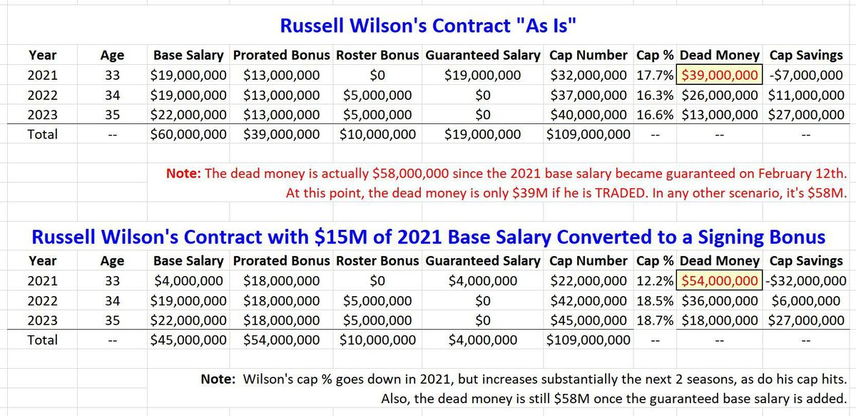 Russell Wilson Contract Restructuring EXAMPLE