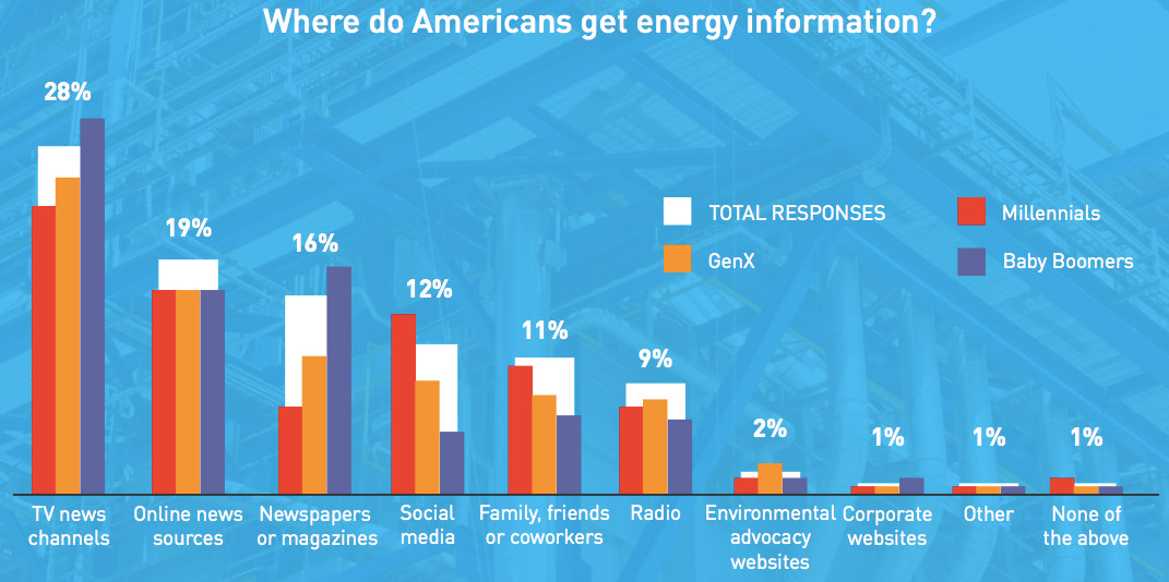 energy information sources