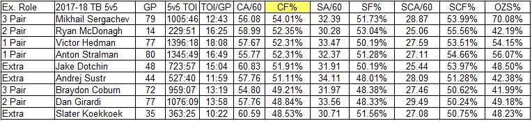 Tampa Bay defensemen 5-on-5 on-ice stats