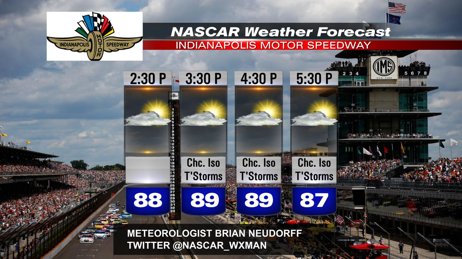 2017 Brickyard 400 Race Day Weather Forecast Could Rain