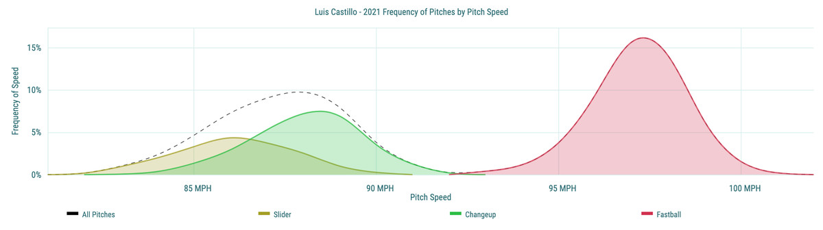 Luis Castillo- 2021 Frequency of Pitches by Pitch Speed