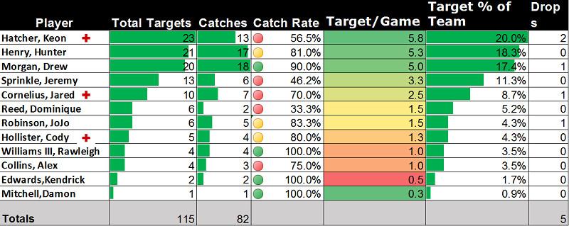 Targets week 4