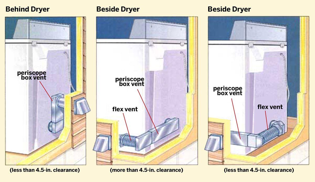 Diagram of a dryer vent.