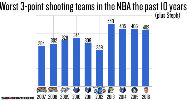 And almost all these teams -- save the 2007 Sixers -- attempted more threes  than Steph. a5f353cb180d