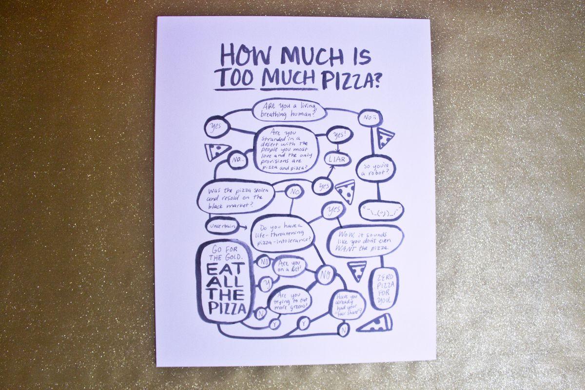 Pizza flowchart