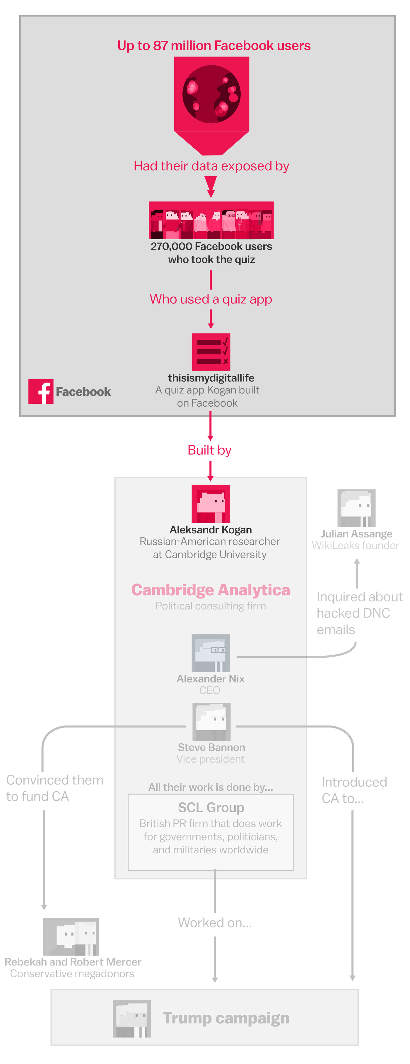 The Facebook and Cambridge Analytica scandal, explained with