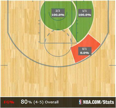 Wall 4th quarter shot chart