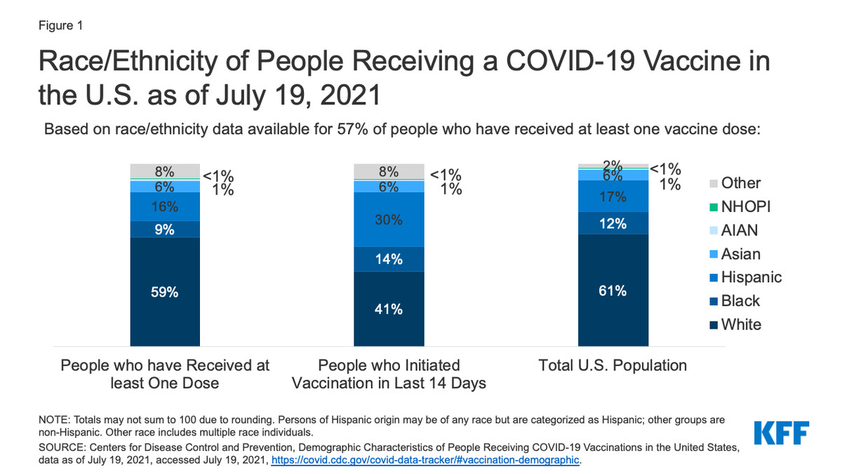 Chart showing racial gaps in Covid-19 vaccination rates.