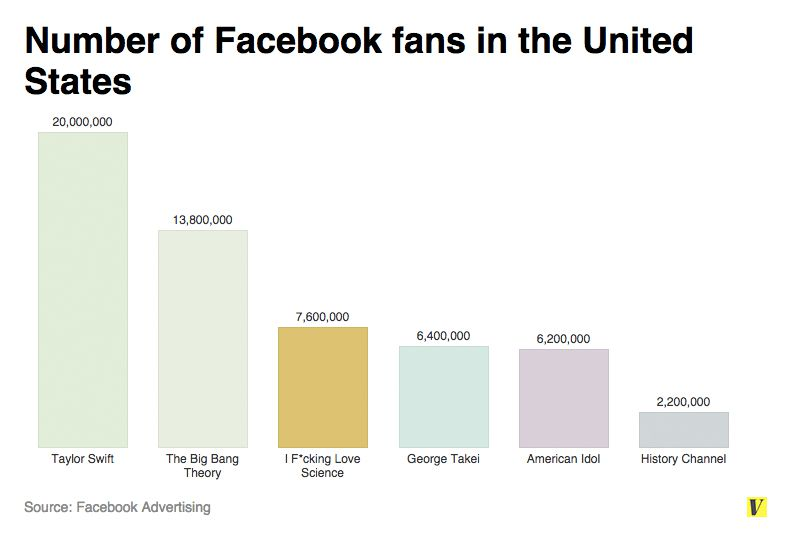 A sample of popular Facebook pages in the U.S.