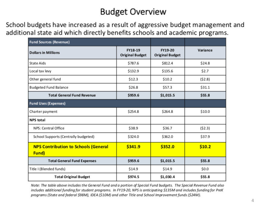 The district budgeted for a $10 million increase in charter school costs. But officials say the amount could increase if the sector reaches its full projected enrollment.