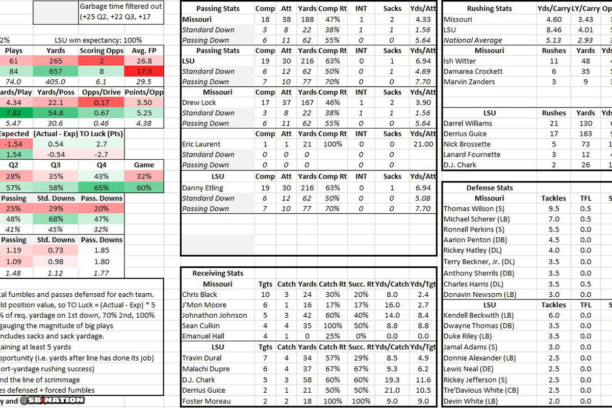 LSU vs. Mizzou advanced stats