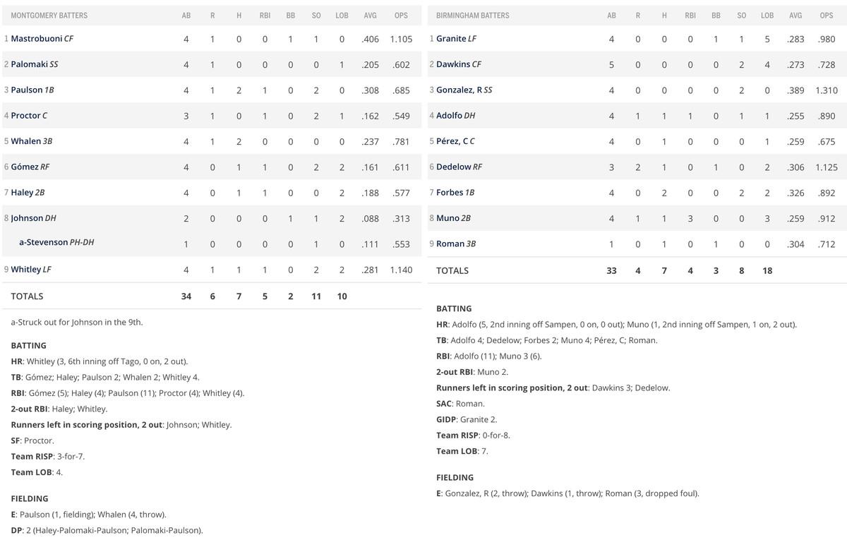 Batter performance box score