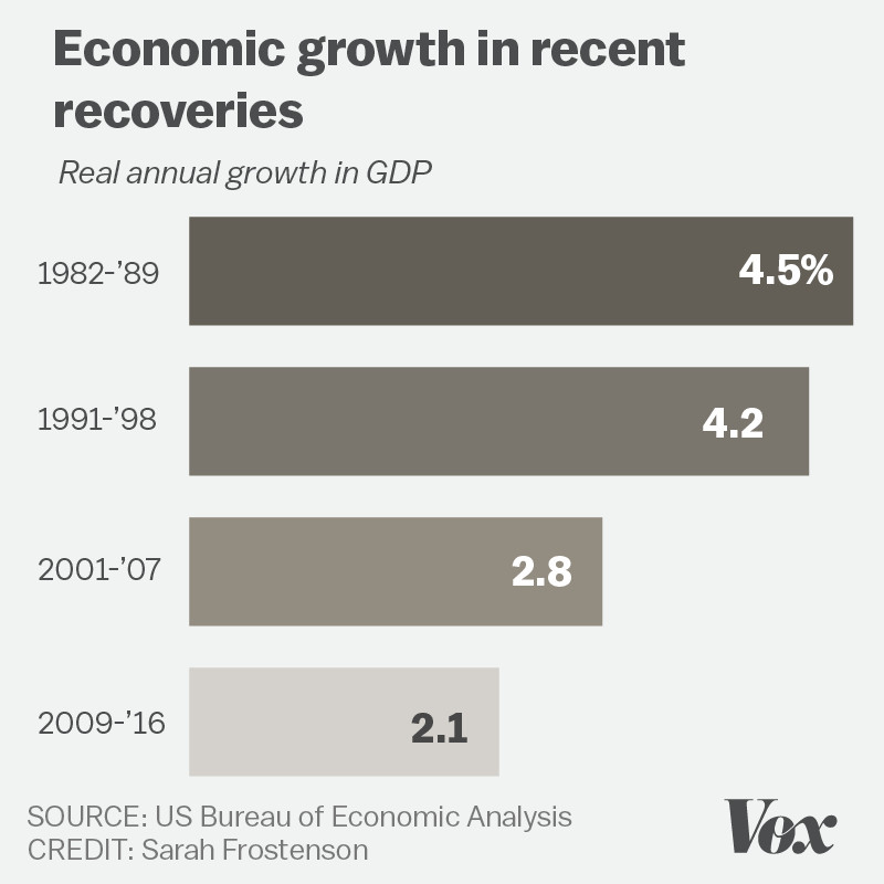 Economic growth in recent recoveries