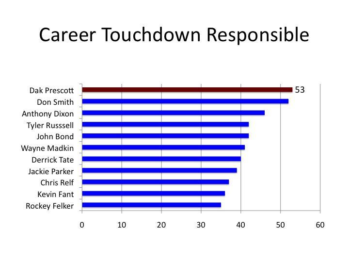 Dak career responsible TD Auburn