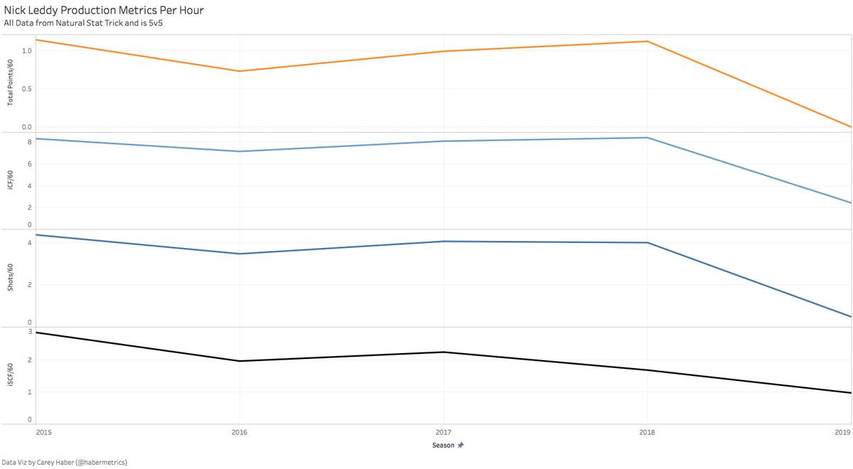 Nick Leddy Production Metrics Over Time