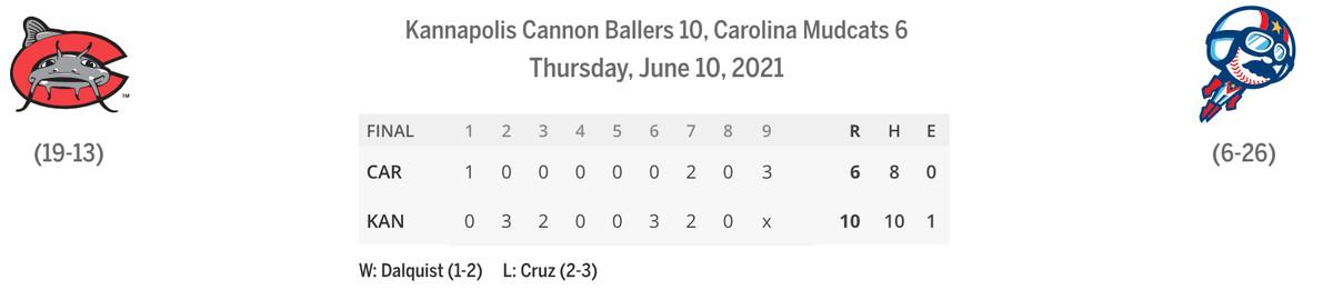 Mudcats/Cannon Ballers line score