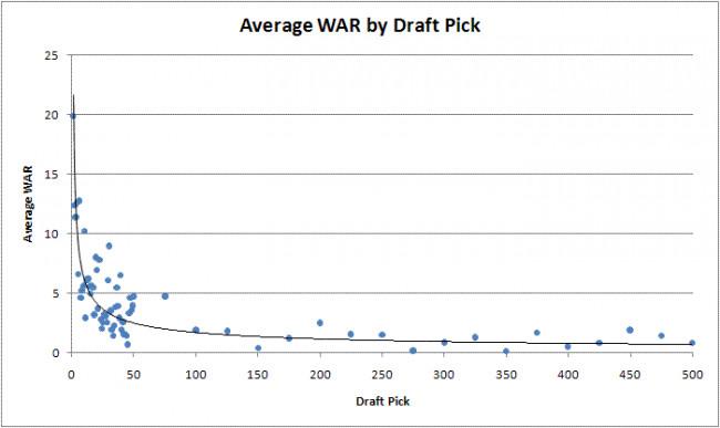 war by mlb draft position