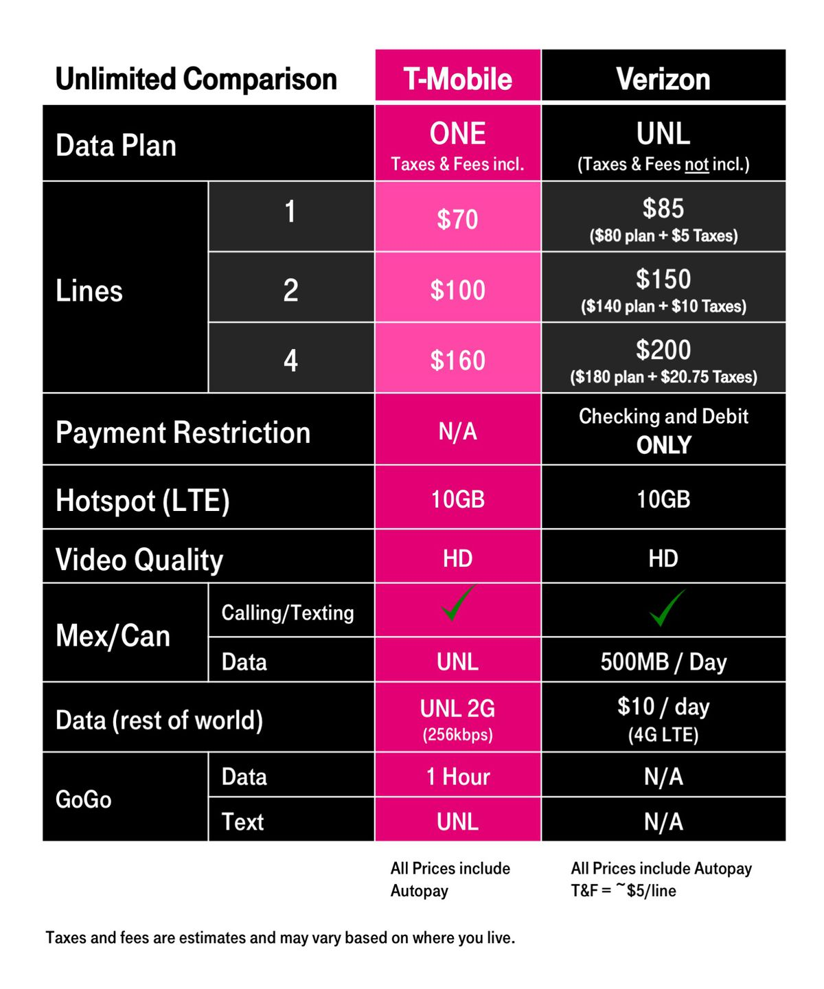 T-Mobile responds to Verizon by improving its own unlimited
