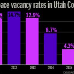 Office space vacancy rates in Utah County
