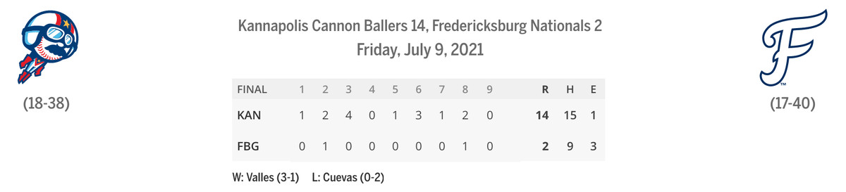 Cannon Ballers/Nationals linescore