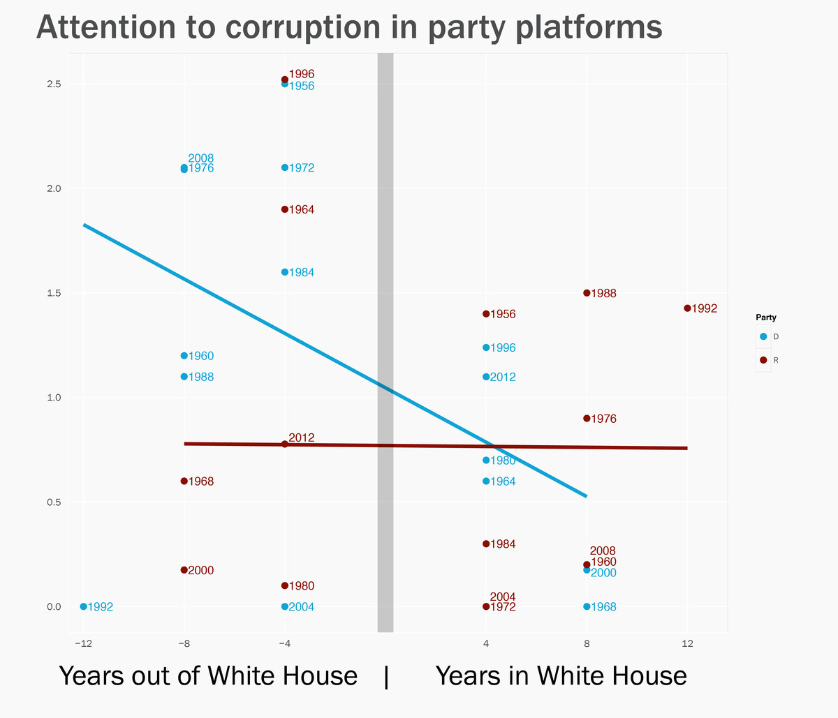 Attention to corruption in party platforms