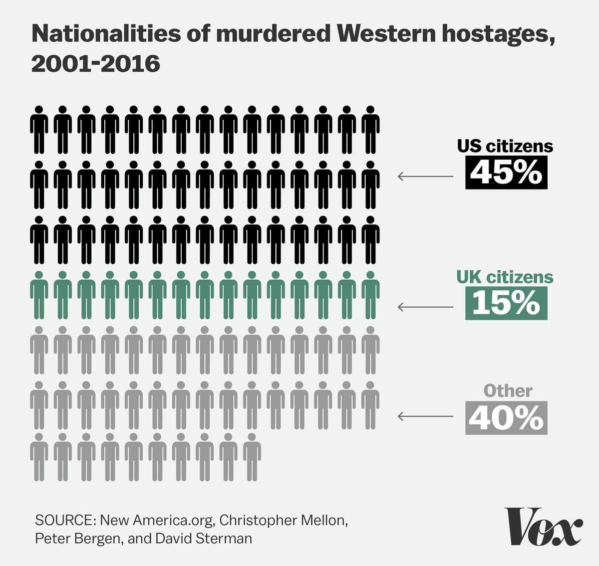 Nationalities of murdered Western hostages, 2001–2016