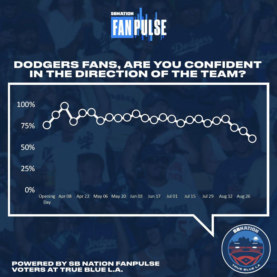 Dodgers Fan Poll: Confidence is at a season low - True Blue LA