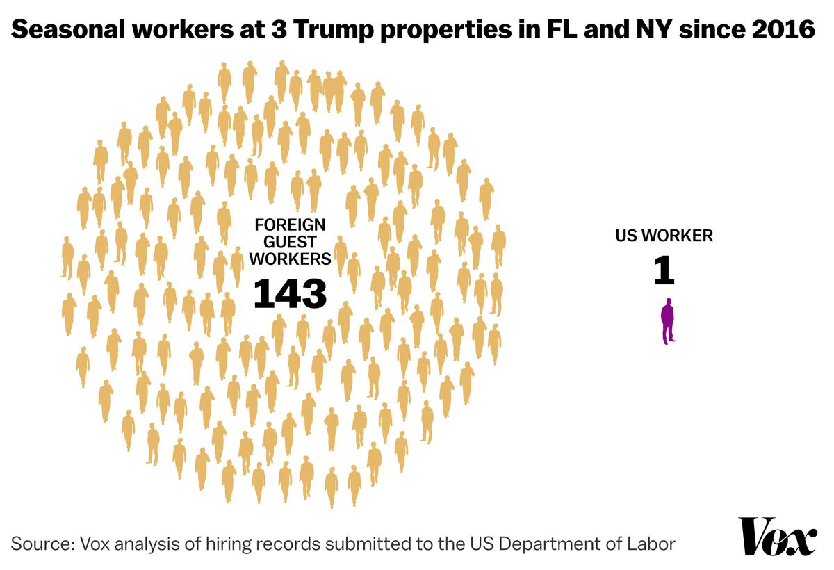 Trump Organization properties posted 144 H2-B visa job openings