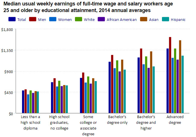 A chart of income by educational attainment and race.