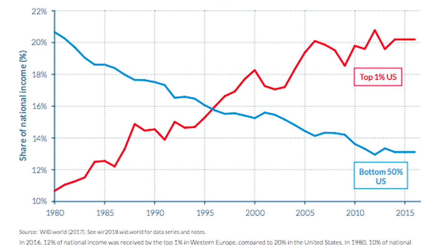 Income inequality: The difference between the US and Europe, in one chart -  Vox