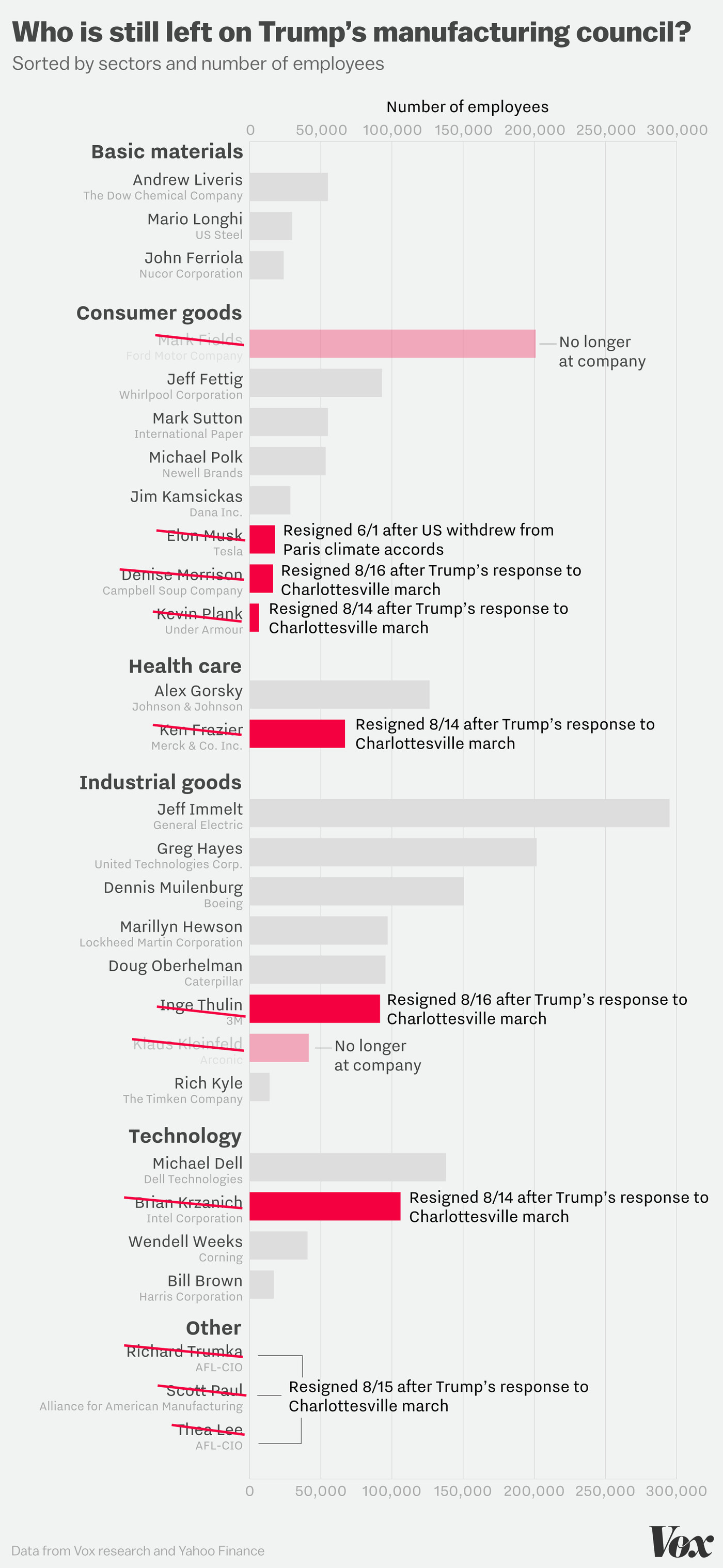 Trump's incredible shrinking manufacturing council, in one chart - Vox