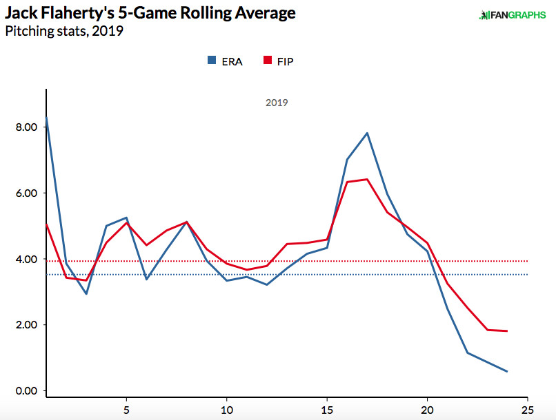 Jack Flaherty has been the best pitcher in the NL in the 2nd