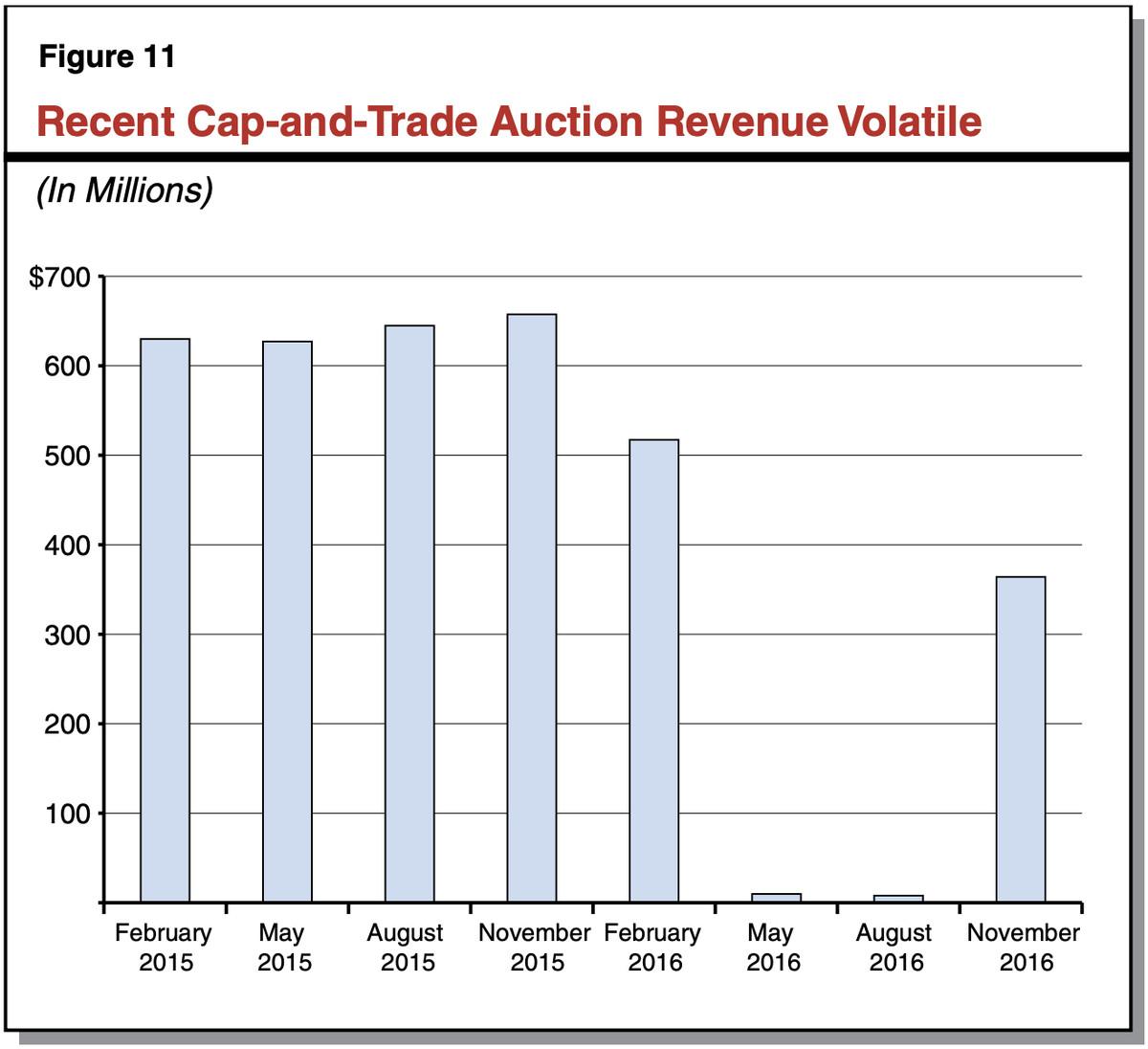 cali cap&trade auctions