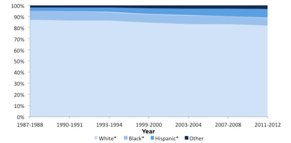 America's teaching force has grown only marginally more diverse over the last 30 years. (U.S. Dept. of Ed)