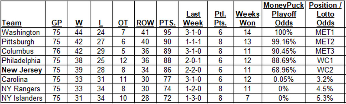 weekly metropolitan division snapshot 3 25 3 31 all about the