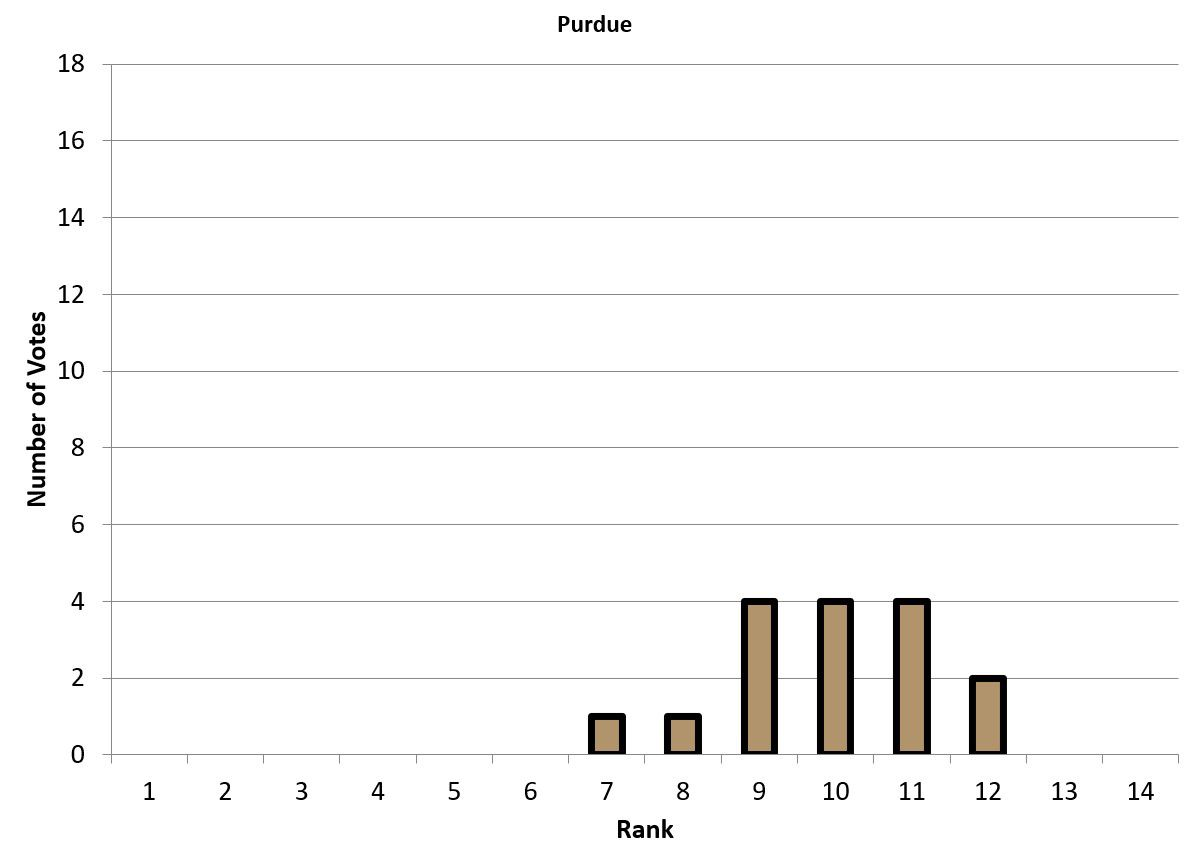 Bar graph representing Purdue's vote breakdown.