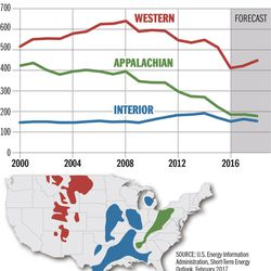 U.S. EnergyInformation Administration, Short-Term Energy Outlook, February 2017