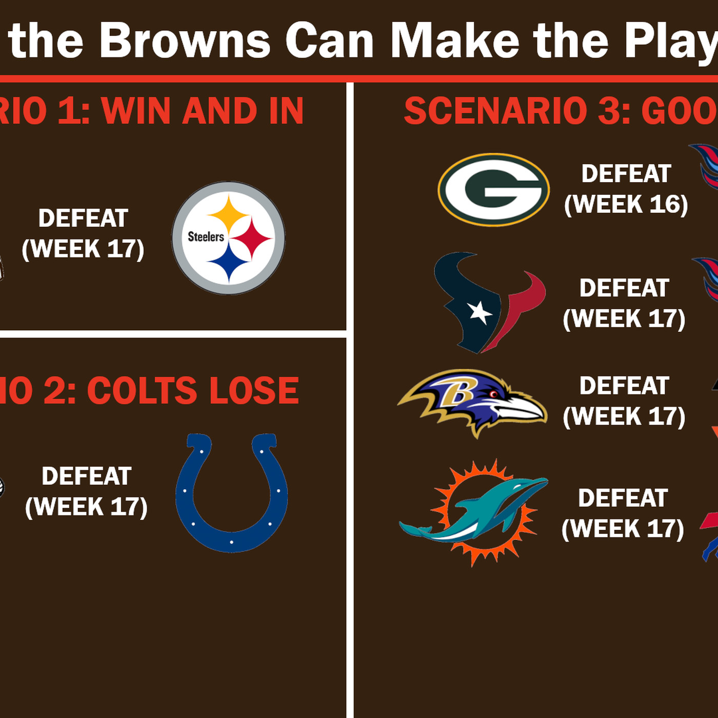 All The Ways The Cleveland Browns Can Still Make The Nfl Playoffs Dawgs By Nature
