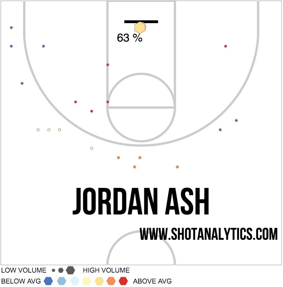 Jordan Ash shot chart