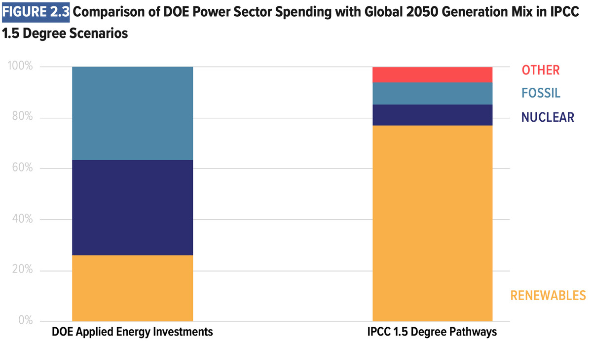 r&d spending vs 1.5 pathway