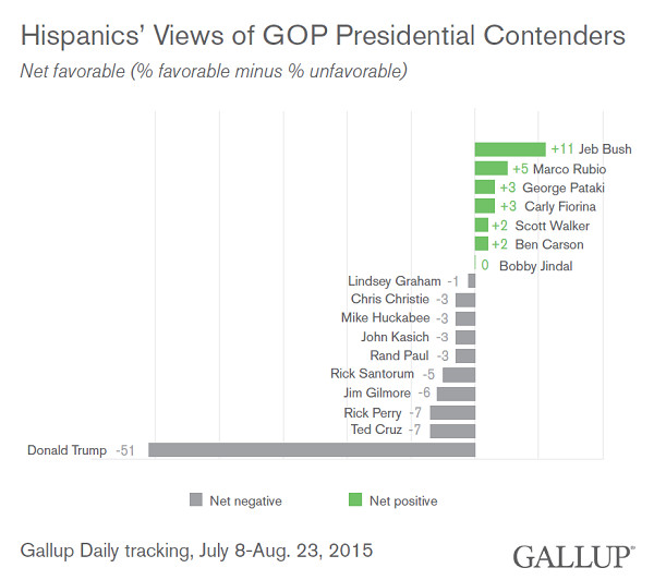 A Gallup survey finds Hispanic people really don't like Donald Trump.